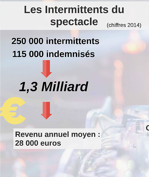 Exclusivité : 90 millions d'euros pour les Intermittents du spectacle